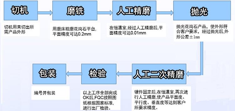 「大理石平台」大理石平台加工的过程是怎么样的?
