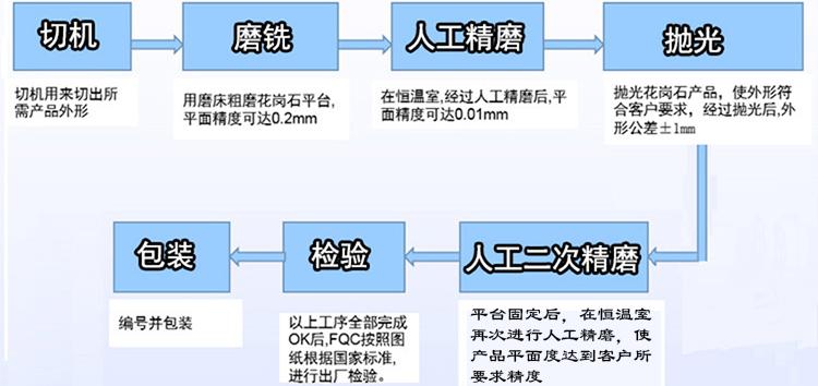 大理石平台【1200mm*1000mm*150mm】